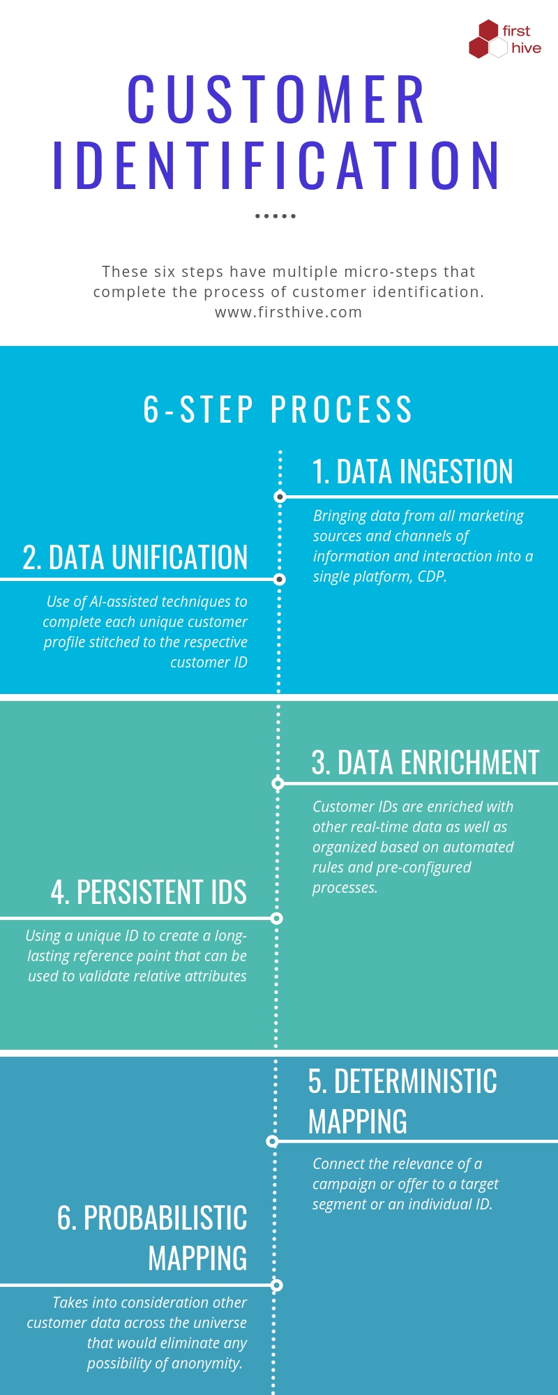 Customer identification process