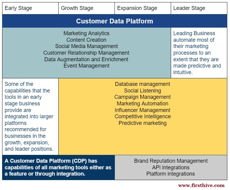 Stage wise use of customer data platform
