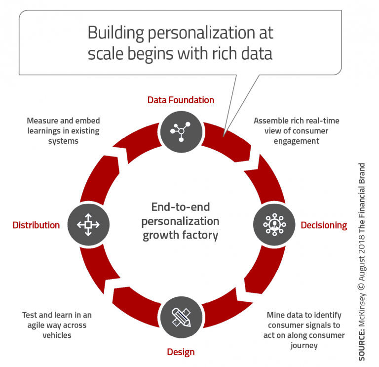 Building_personalization_at_scale_begins_with_rich_data-768x743