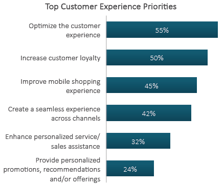 Customer experience FirstHive