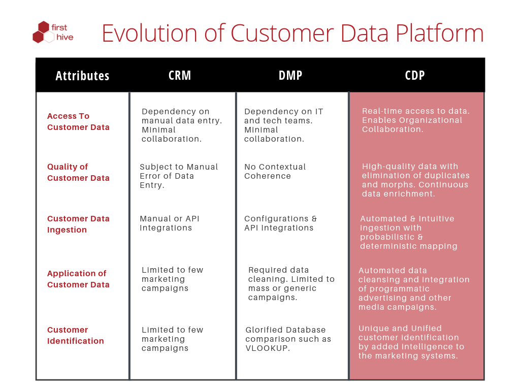 Evolution of Customer Data Platform_(CDP)