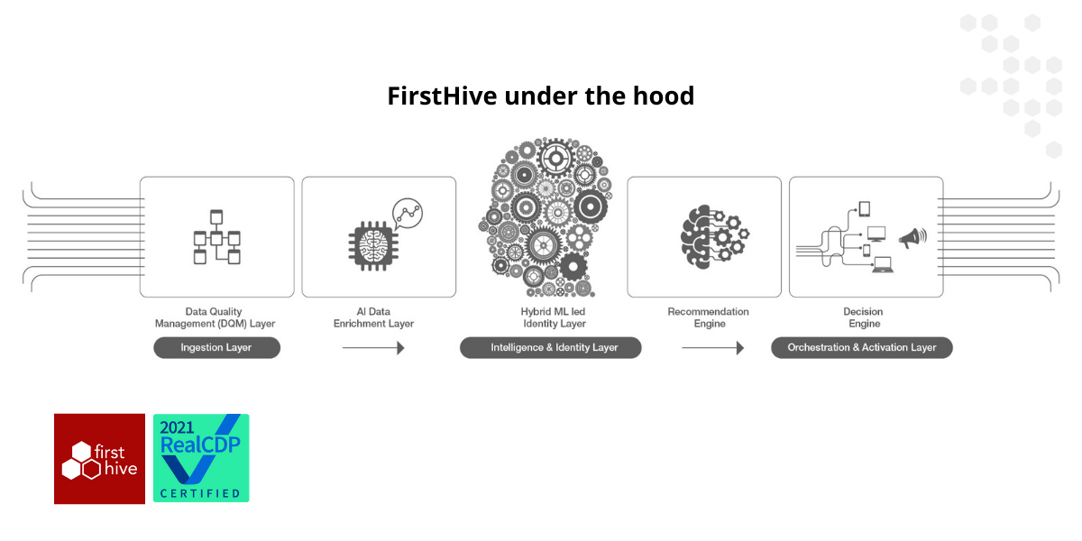 FirstHive under the hood