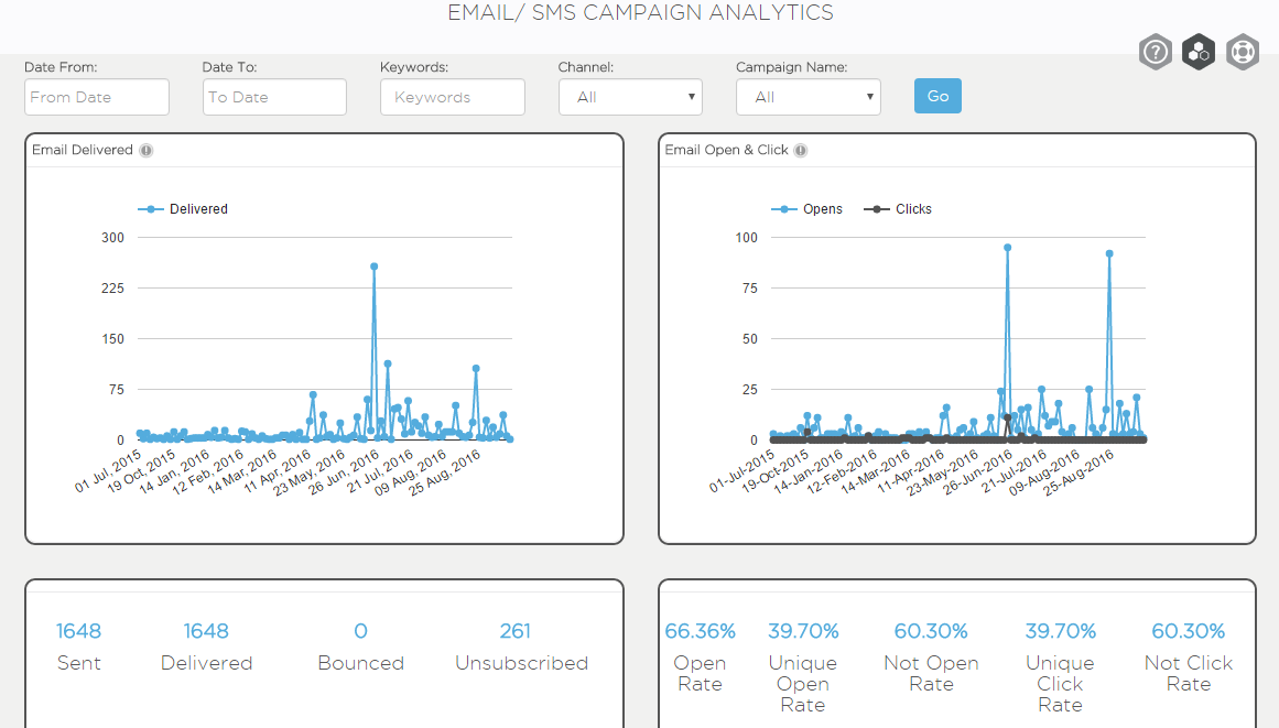 Campaign-Analytics